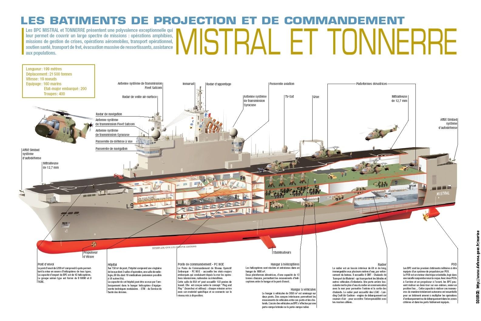 mistral-cutaway-source-marine-nationale-website.jpg