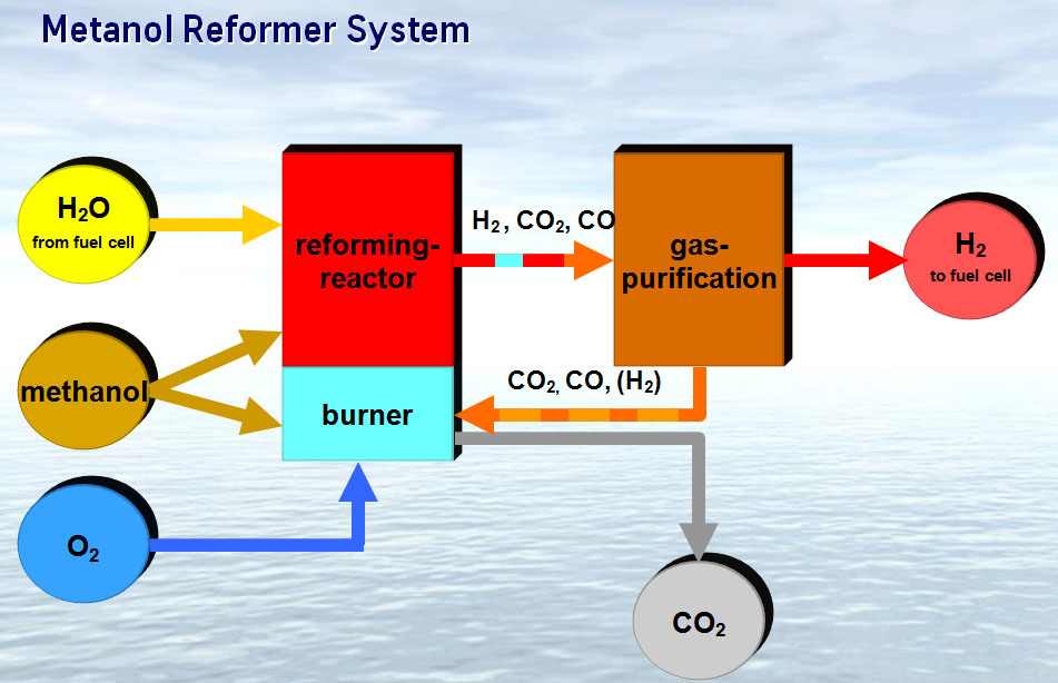 metanol-reformer
