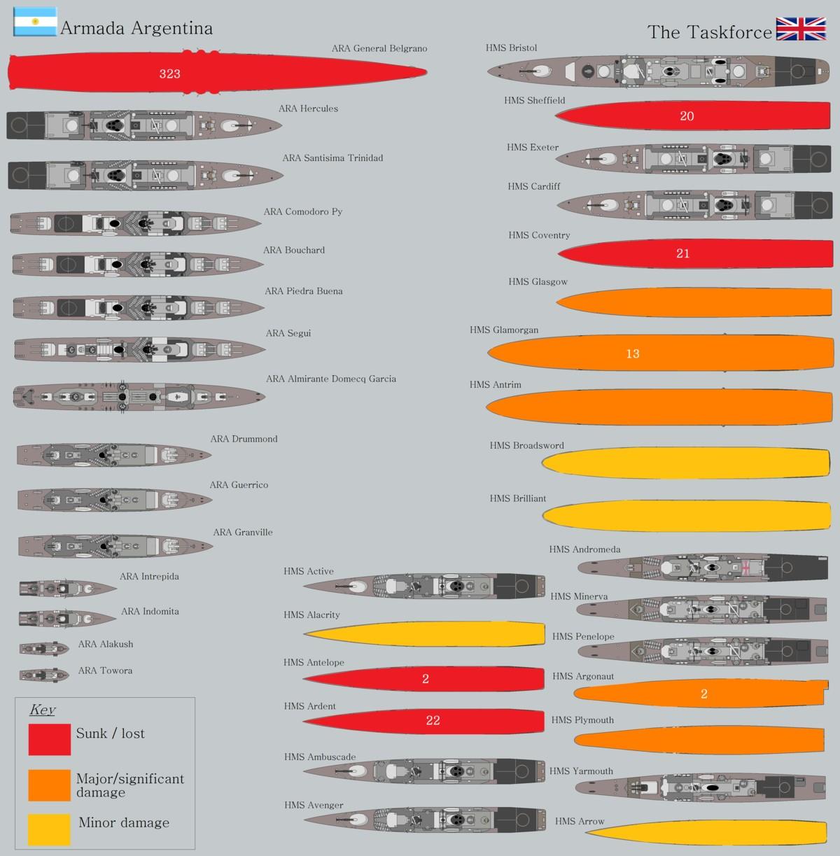 ara-versus-royal-navy-losses