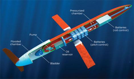 littoral-battlespace-sensing-glider