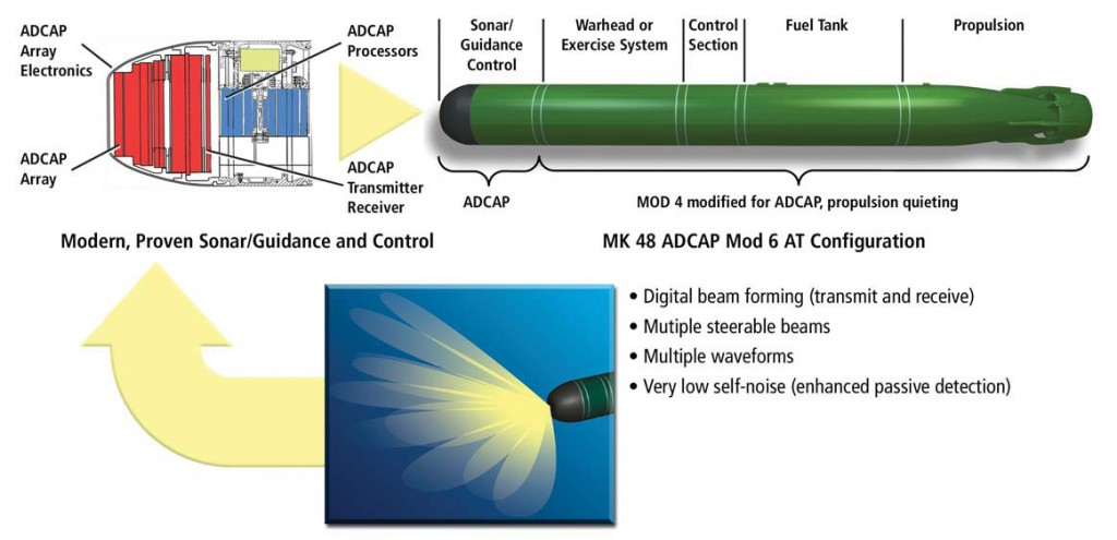 Mk48 ADCAP