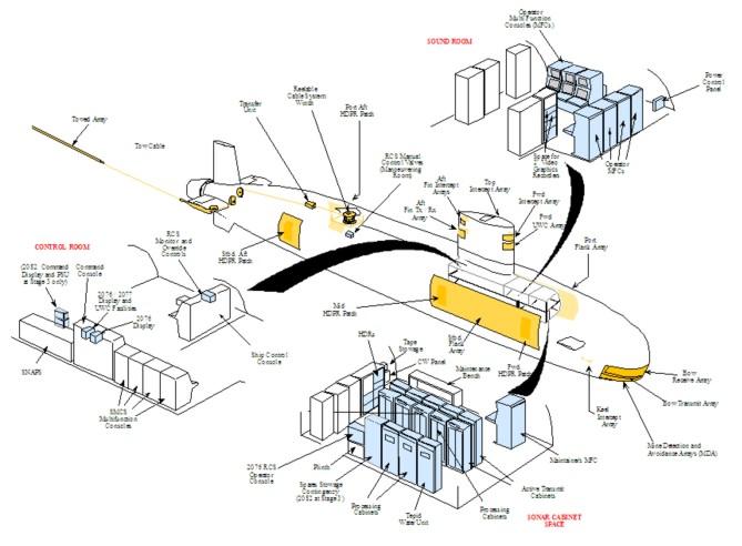 Sonar 2076 hardware