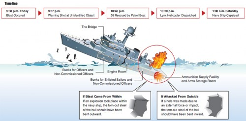 Cheonan sinking