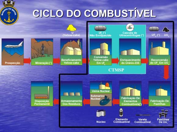 Ciclo de Combustível Nuclear - Palestra MB