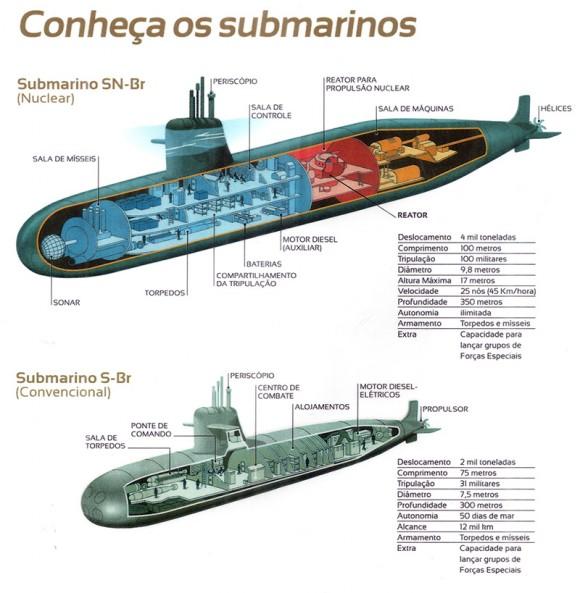 Prosub - Os futuros submarinos brasileiros