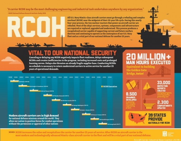 navy-aircraft-carrier-rcoh-graphic