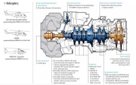 RTM322 infográfico - imagem Turbomeca