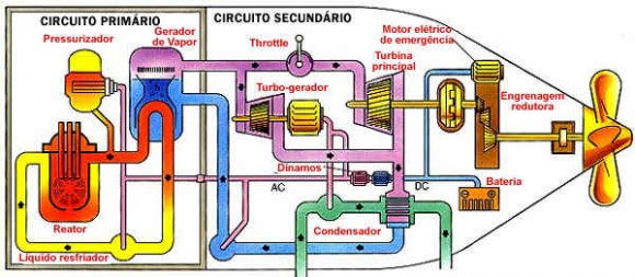 Sub_Nuclear_Esquema