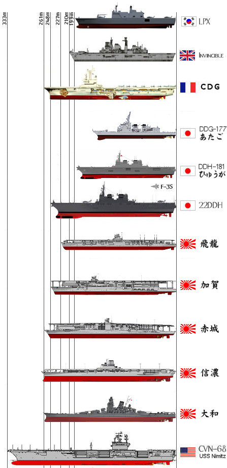 Izumo comparison with other warships