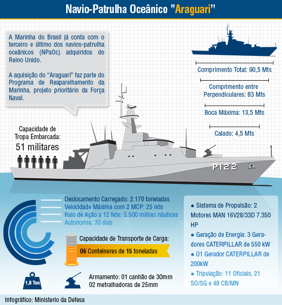 Infogrfico NPaOC P-122