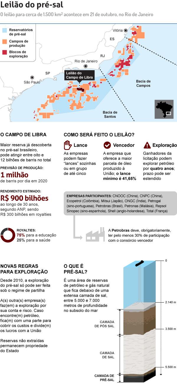 infografico-campo de libra - uol