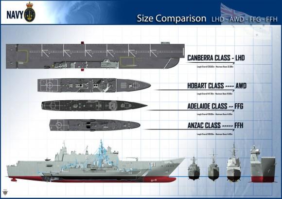 Comparativo LHD classe canberra com outros navios austalianos - imagem Marinha Australiana