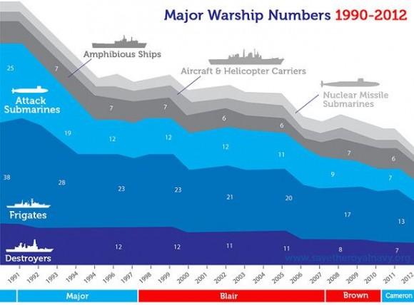 Royal Navy diminuindo