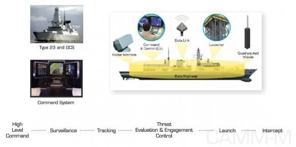 sistema Sea Ceptor - CAMM-M - imagem MBDA