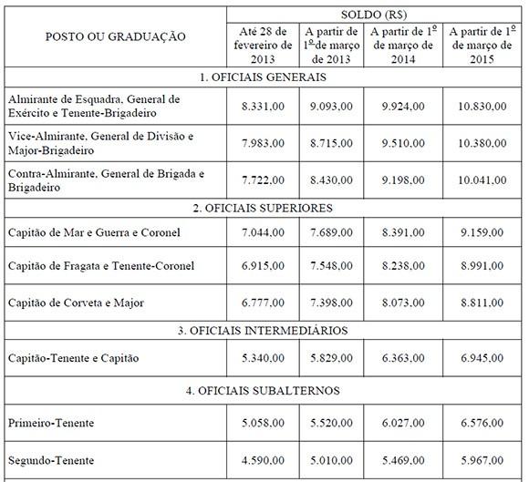 Nova Tabela Soldos - Oficiais