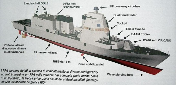 PPA - imagem via Naval Analyses