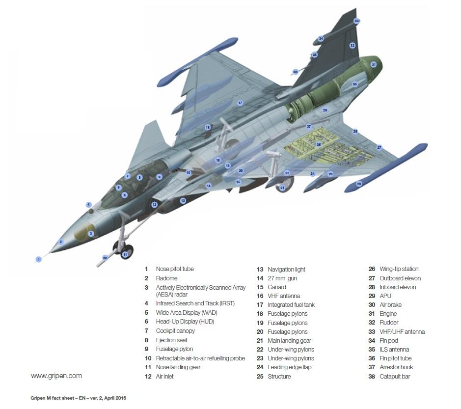 Gripen M / Sea Gripen: Marinha acompanha F-X2 e se atualiza