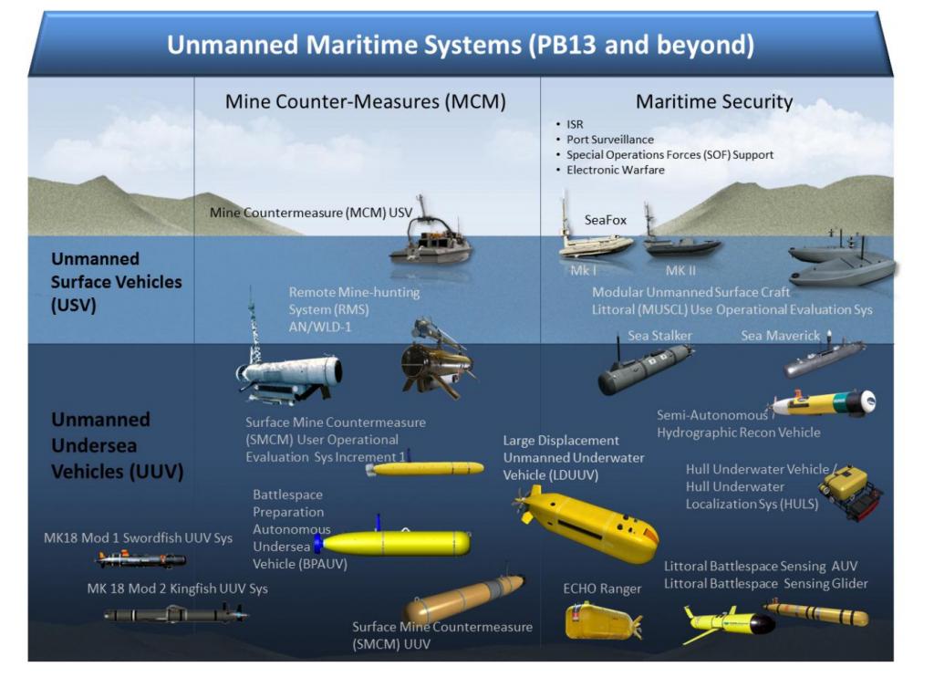 Sistemas Marítimos não tripulados dos EUA