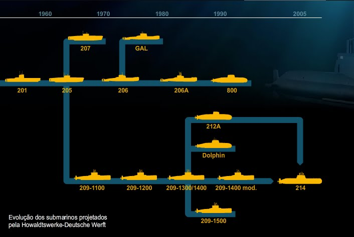 Evolução dos submarinos alemães desde o Type 201