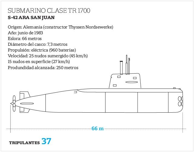 d6a0098e1d4 NOTA DO EDITOR  o post está sendo atualizado conforme vão chegando mais  informações do submarino argentino desaparecido.