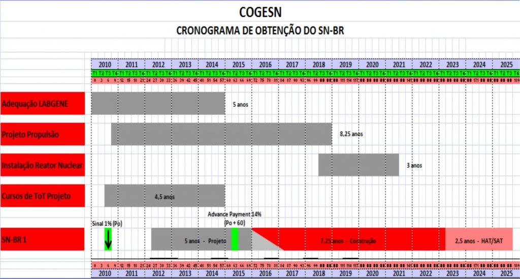 Cronograma SN-BR