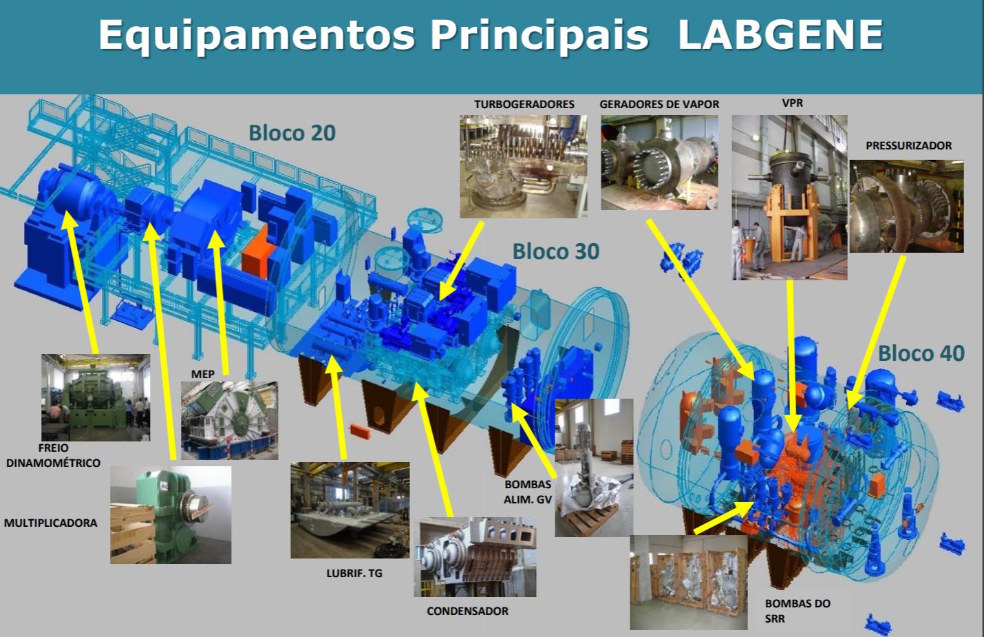 LABGENE e seus equipamentos