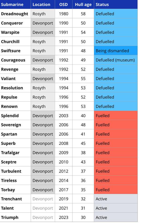 Tabela de status dos submarinos nucleares britânicos desativados