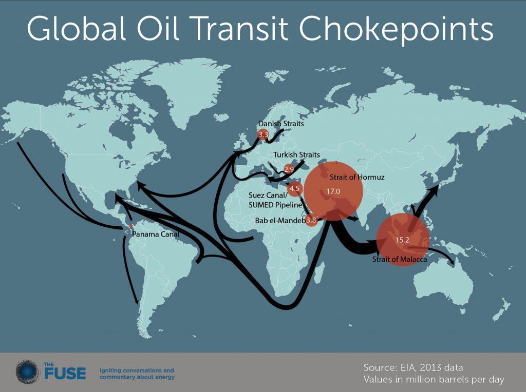Principais rotas de escoamento de petróleo. Valores em milhões de barris por dia