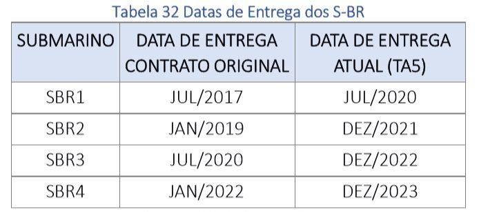 Cronograma dos S-BR. Fonte: Ministério da Defesa - Relatório de Gestão Exercício 2017