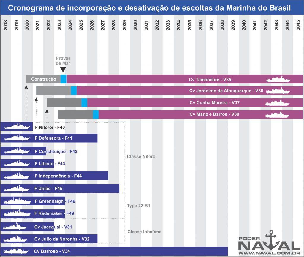 Cronograma estimado de desativação de escoltas da MB