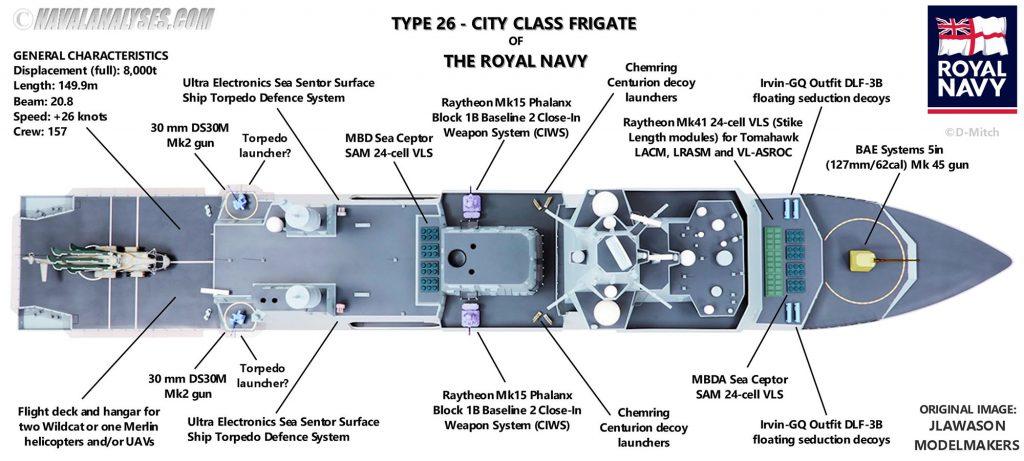Sistema de armas da fragata Type 26