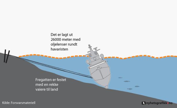 A KNM Helge Ingstad está estável há muito tempo, de acordo com a Marinha, e está segura com cabos de aço.