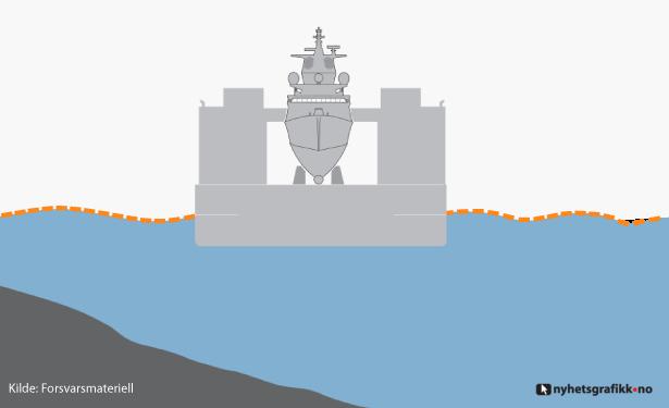 Uma vez presa à barcaça, a KNM Helge Ingstad será transportada para a base de Haakonsvern