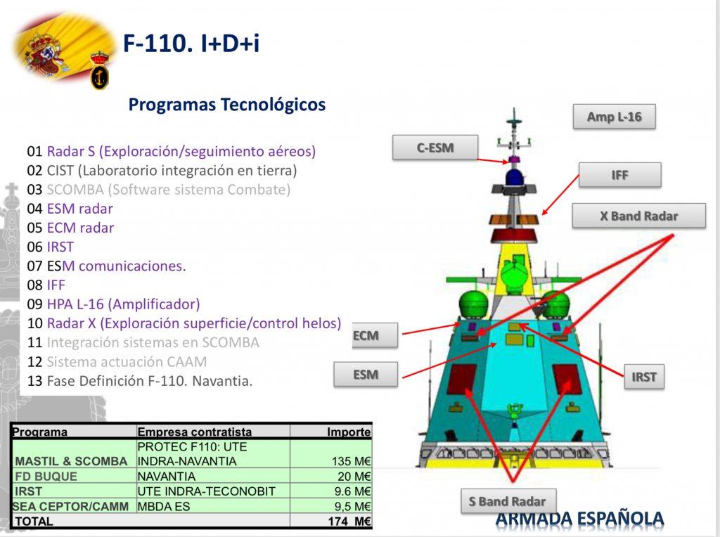 Programas tecnológicos da F-110