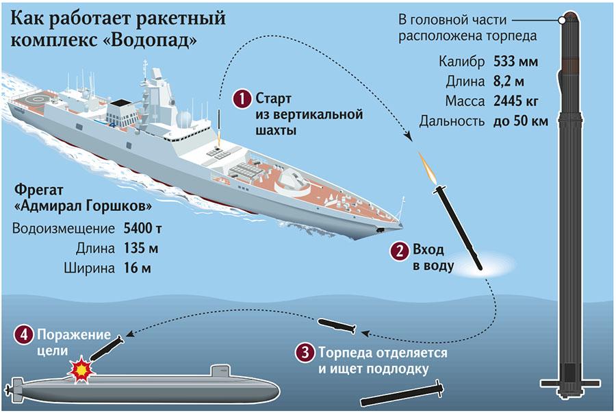 Infográfico mostra como vai funcionar o novo míssil antissubmarino russo