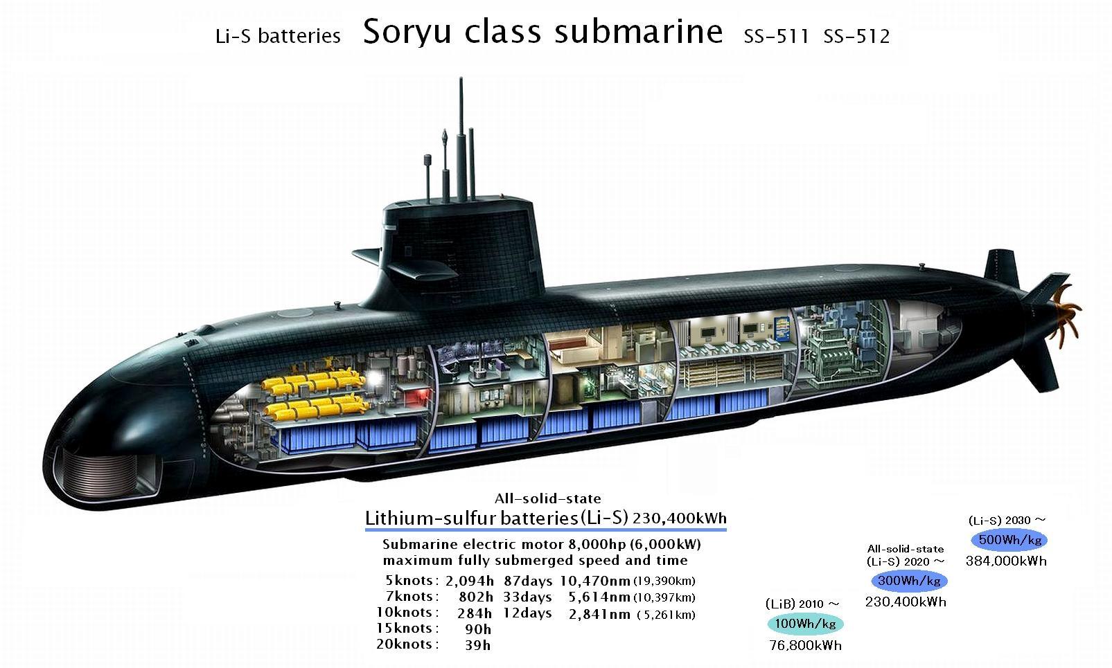 Baterias de litio nos subs Japoneses.jpg