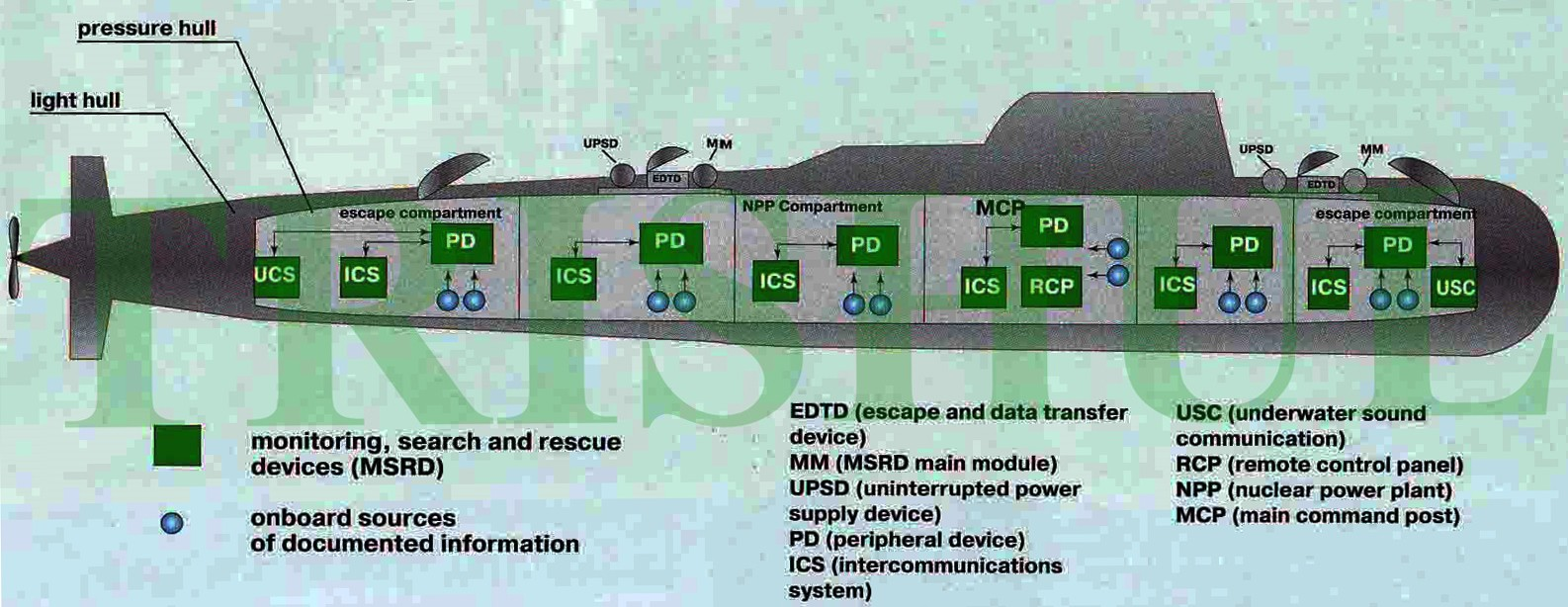Data Recording Systems Using MIL-STD-1553B Digibus.JPG
