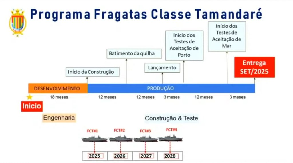 Cronograma original das fragatas classe Tamandaré