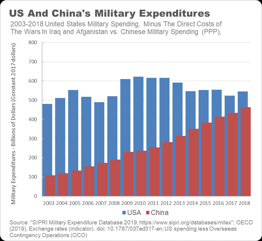 US-China-Military-Expenditures.jpg