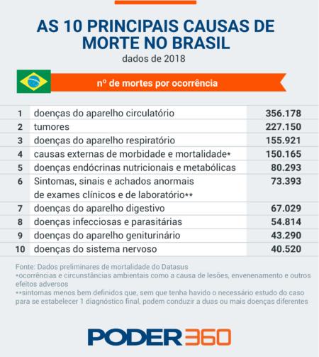 causas-mortes-brasil-eua-copy-1-01-450x503.png